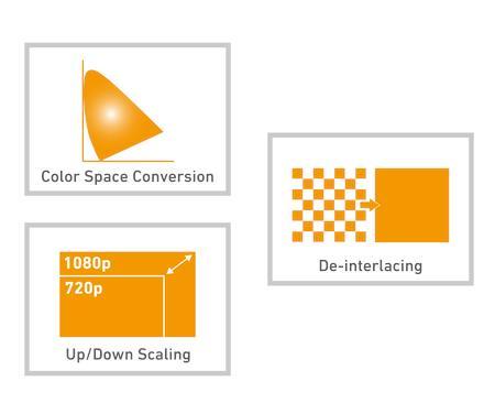 硬件缩放、去隔行扫描和色彩空间转换